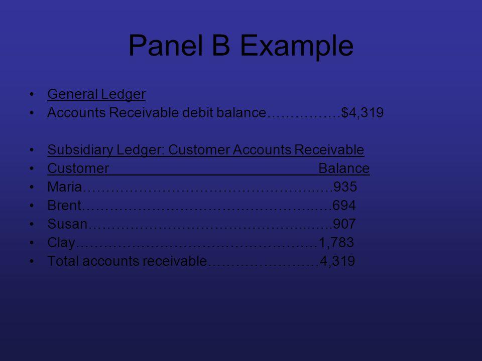 Panel B Example General Ledger Accounts Receivable debit balance…………….$4,319 Subsidiary Ledger: Customer Accounts Receivable CustomerBalance Maria…………