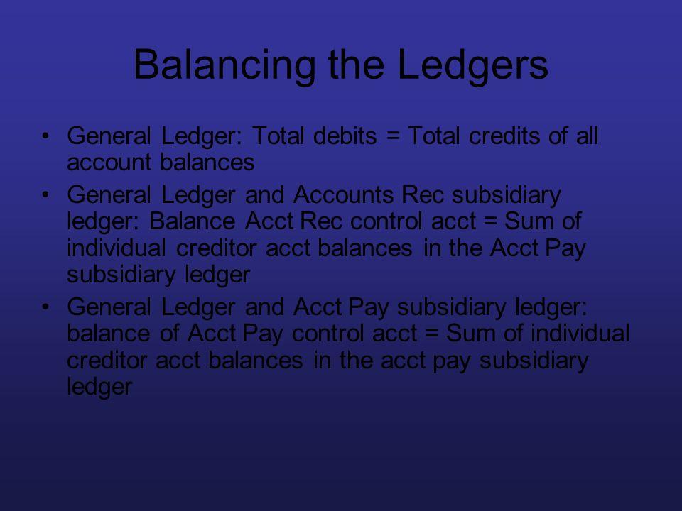 Balancing the Ledgers General Ledger: Total debits = Total credits of all account balances General Ledger and Accounts Rec subsidiary ledger: Balance