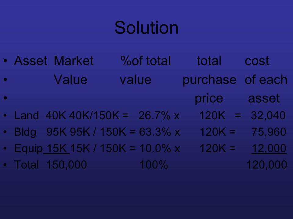 Solution Asset Market%of total total cost Value value purchase of each price asset Land 40K 40K/150K = 26.7% x 120K = 32,040 Bldg 95K 95K / 150K = 63.