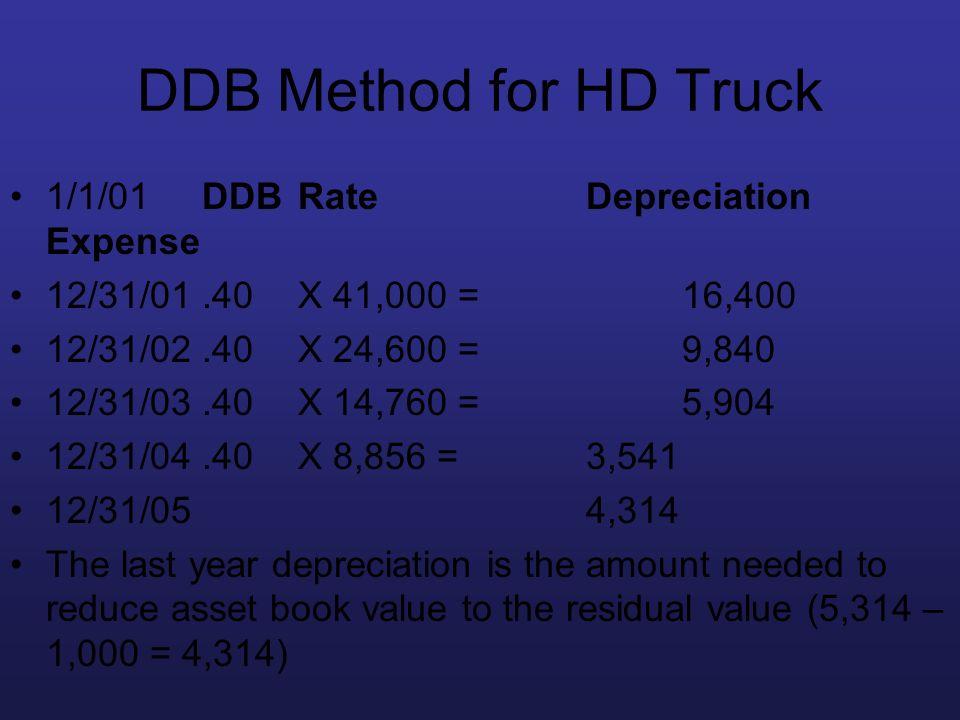 DDB Method for HD Truck 1/1/01 DDBRate Depreciation Expense 12/31/01.40 X 41,000 = 16,400 12/31/02.40 X 24,600 = 9,840 12/31/03.40X 14,760 = 5,904 12/