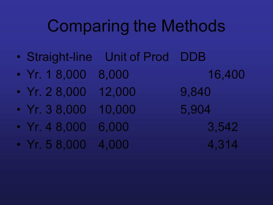 Comparing the Methods Straight-line Unit of ProdDDB Yr. 1 8,0008,00016,400 Yr. 2 8,00012,0009,840 Yr. 3 8,00010,0005,904 Yr. 4 8,0006,0003,542 Yr. 5 8