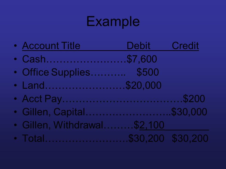 Example Account TitleDebitCredit Cash……………………$7,600 Office Supplies……….. $500 Land……………………$20,000 Acct Pay………………………………$200 Gillen, Capital……………………..$3