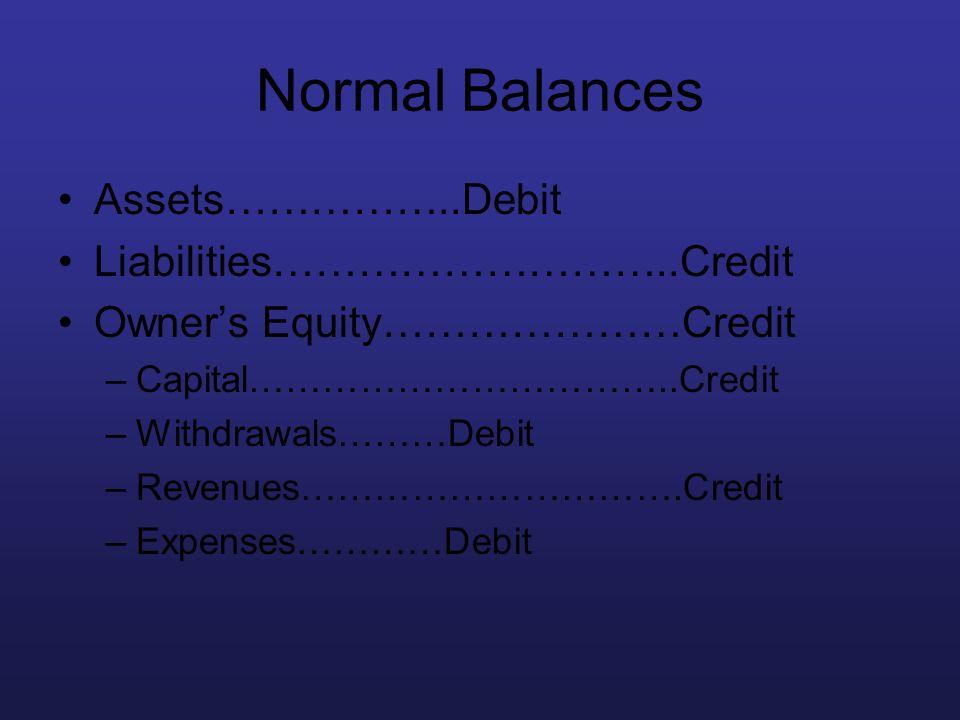Normal Balances Assets……………..Debit Liabilities………………………..Credit Owners Equity…………………Credit –Capital……………………………..Credit –Withdrawals………Debit –Revenues…