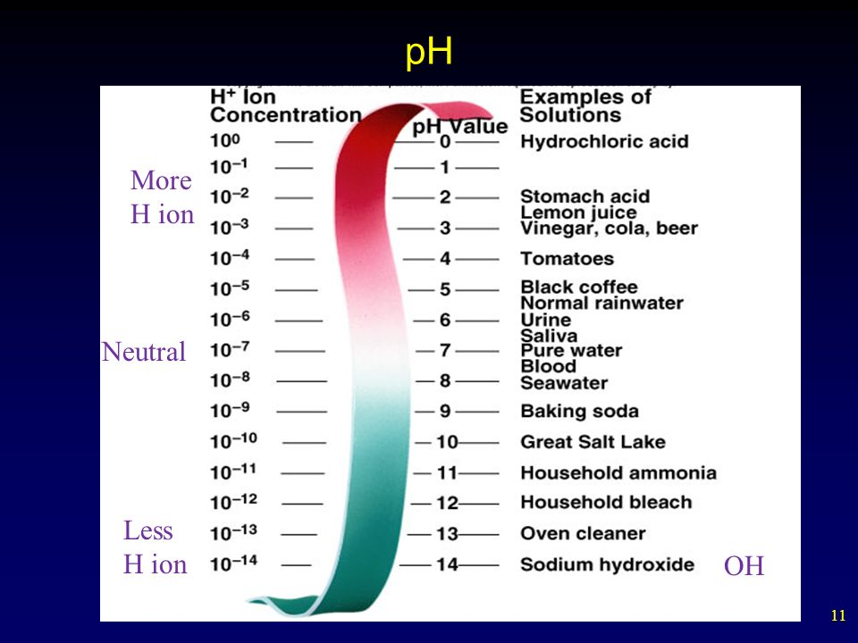 11 pH Neutral More H ion Less H ion OH