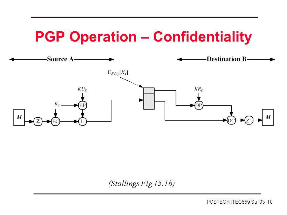 POSTECH ITEC559 Su 03 10 PGP Operation – Confidentiality (Stallings Fig 15.1b)