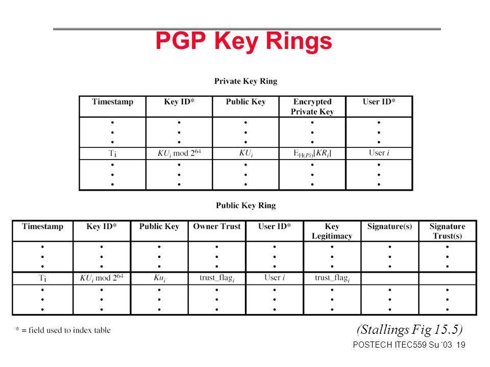 POSTECH ITEC559 Su 03 19 PGP Key Rings (Stallings Fig 15.5)