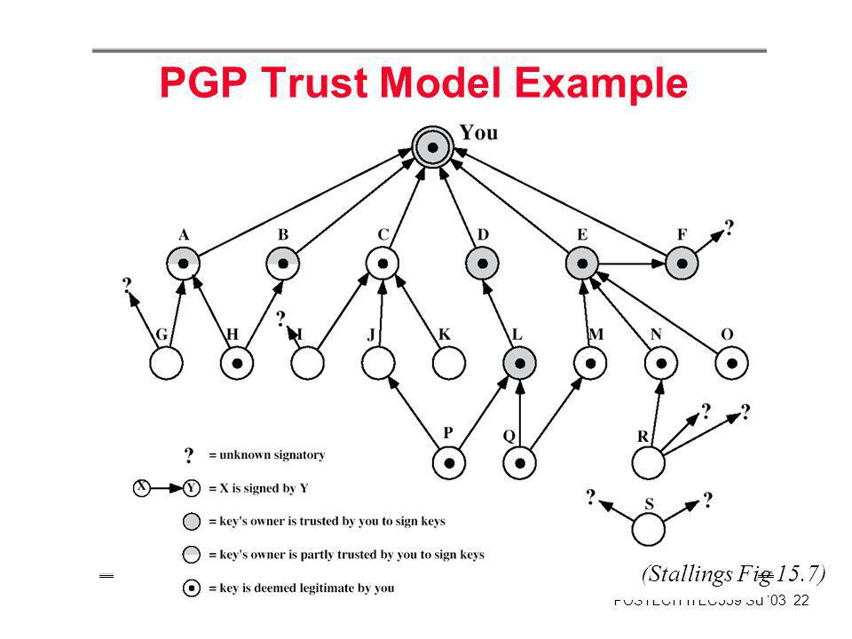 POSTECH ITEC559 Su 03 22 PGP Trust Model Example (Stallings Fig 15.7)