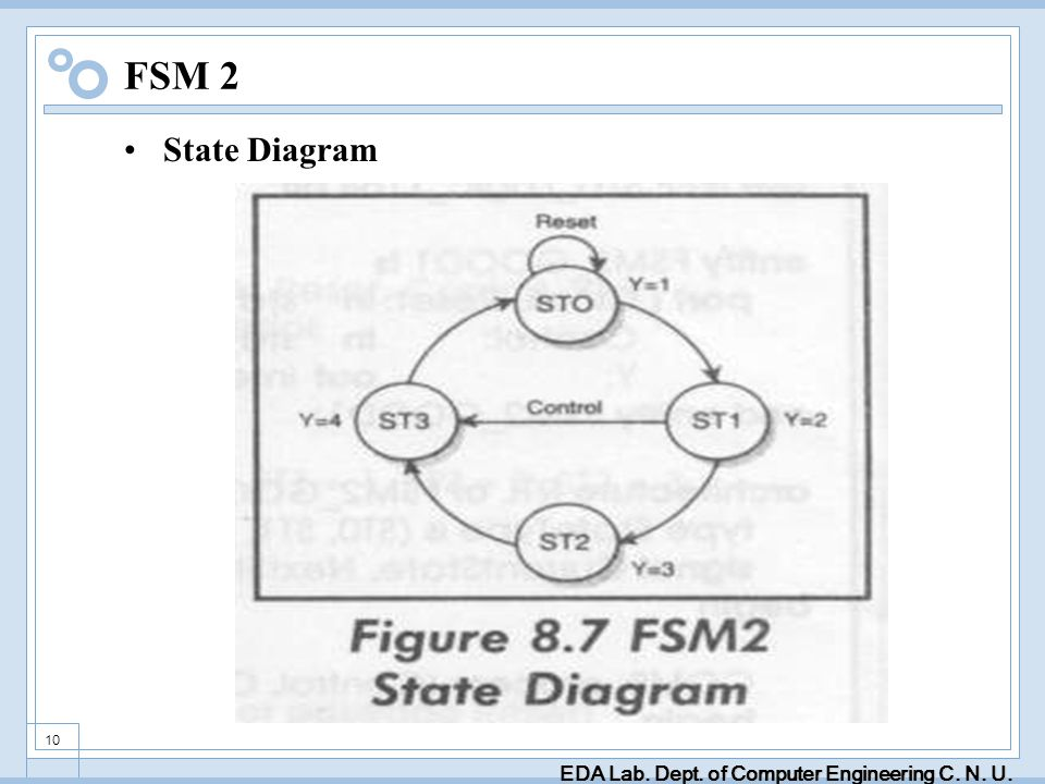 EDA Lab. Dept. of Computer Engineering C. N. U. 10 FSM 2 State Diagram