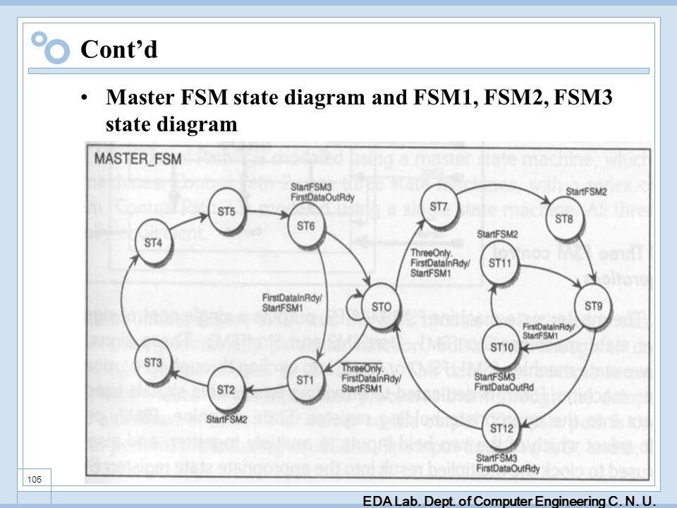 EDA Lab. Dept. of Computer Engineering C. N. U. 105 Contd Master FSM state diagram and FSM1, FSM2, FSM3 state diagram