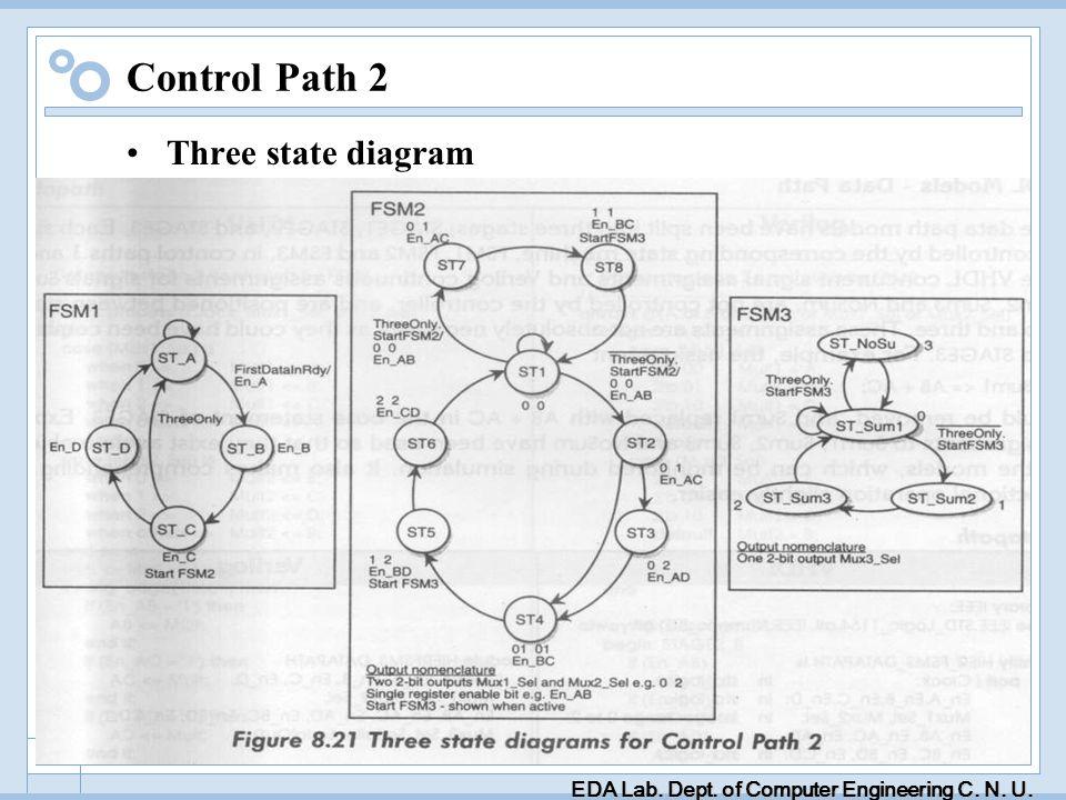 EDA Lab. Dept. of Computer Engineering C. N. U. 107 Control Path 2 Three state diagram