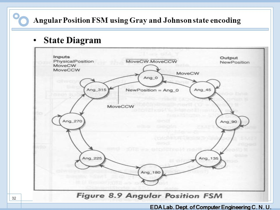 EDA Lab. Dept. of Computer Engineering C. N. U. 32 Angular Position FSM using Gray and Johnson state encoding State Diagram