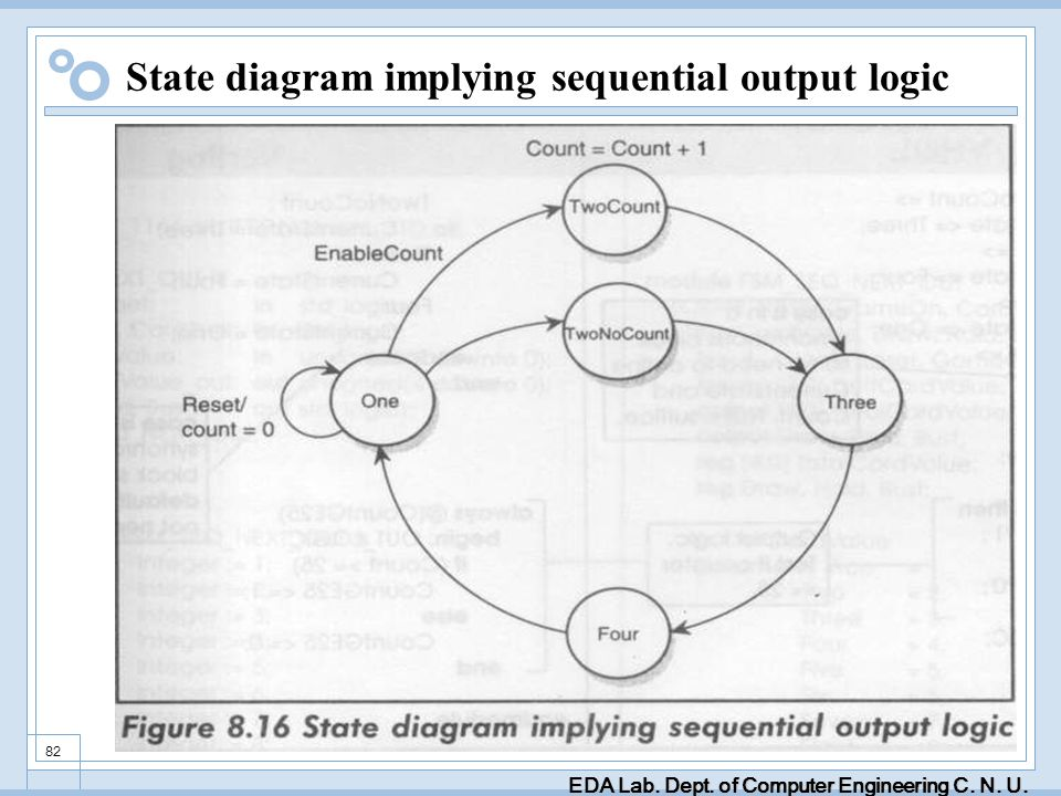 EDA Lab. Dept. of Computer Engineering C. N. U. 82 State diagram implying sequential output logic