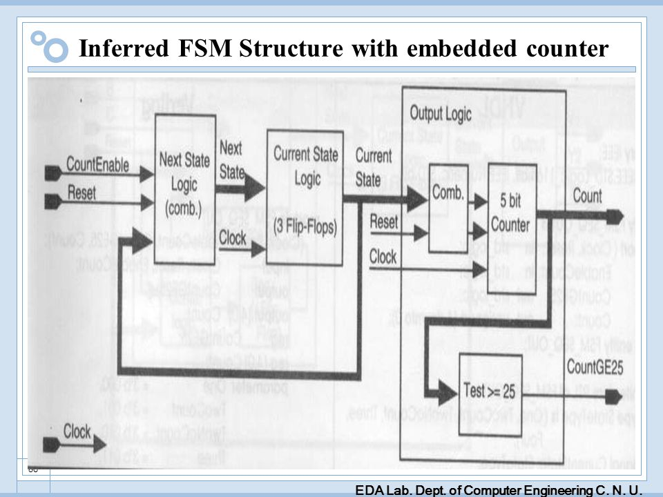 EDA Lab. Dept. of Computer Engineering C. N. U. 86 Inferred FSM Structure with embedded counter
