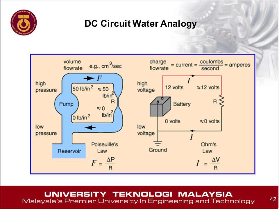 42 DC Circuit Water Analogy
