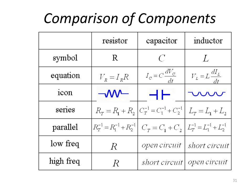 31 Comparison of Components