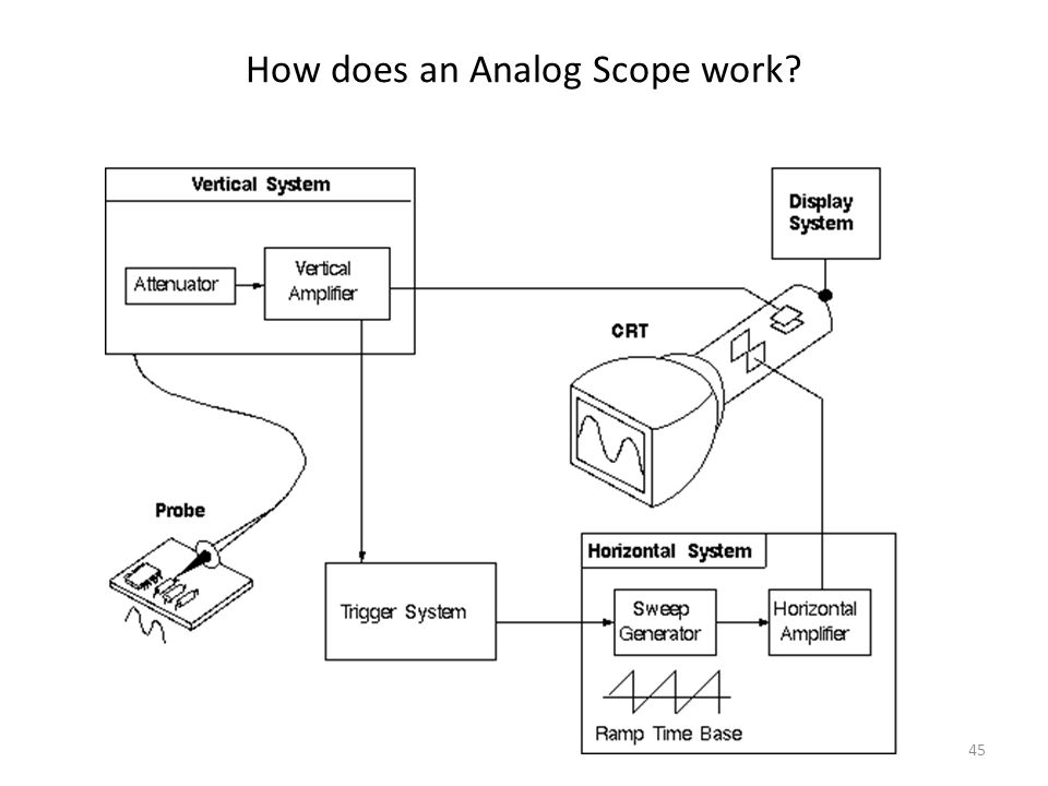 45 How does an Analog Scope work?