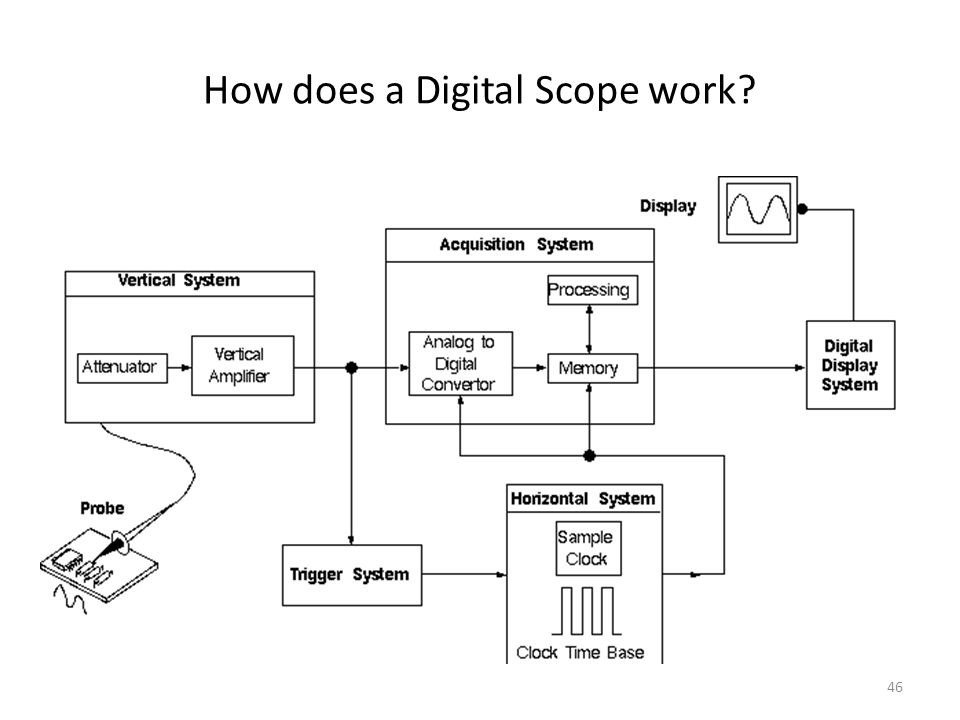 46 How does a Digital Scope work?