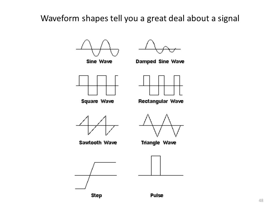 48 Waveform shapes tell you a great deal about a signal