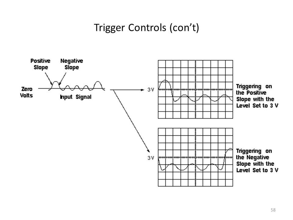 58 Trigger Controls (cont)