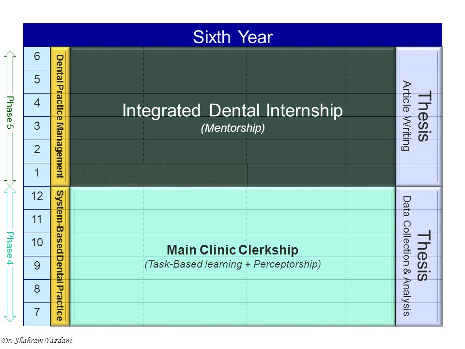 7 8 9 10 11 12 1 2 3 4 5 6 Sixth Year Integrated Dental Internship (Mentorship) Phase 4 Phase 5 Thesis Article Writing System-Based Dental Practice Dental Practice Management Thesis Data Collection & Analysis Main Clinic Clerkship (Task-Based learning + Perceptorship) Dr.