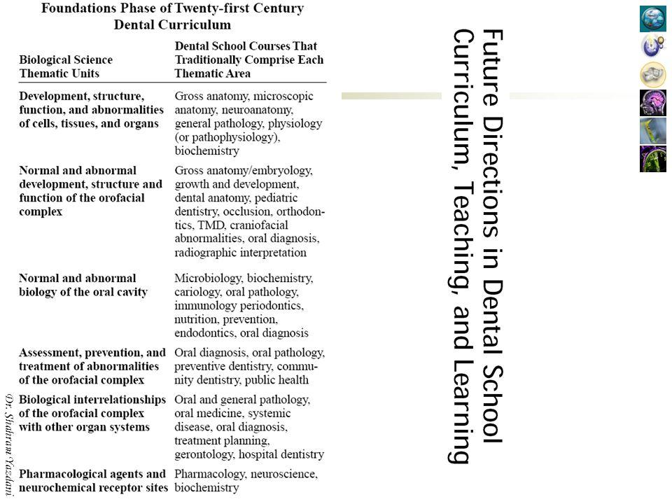 Evidence Based Dentistry Community Dentistry English Language Emergency Medicine Research Ethics, Professionalism, Communication Dr.