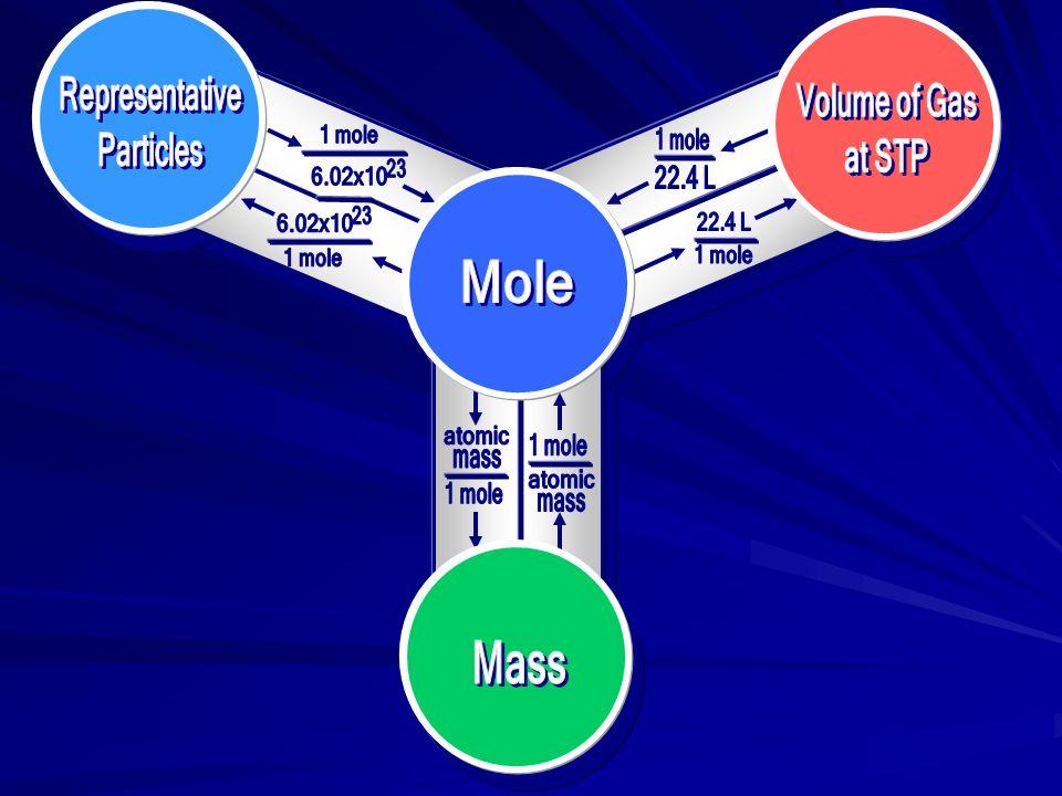 22.4 L CO 1 mole CO.500 mol CO X L CO = = *Remember* 1 mol CO = 22.4 L CO *Remember* 1 mol CO = 22.4 L CO (1 mol CO )(X L CO )= (.500 mol CO )(22.4 L