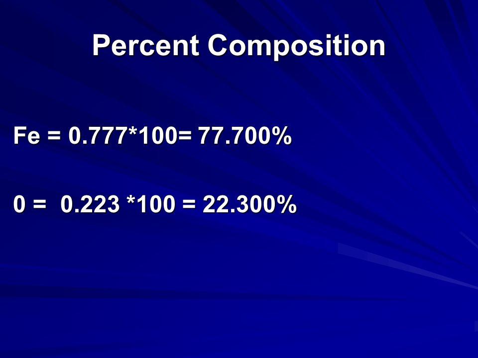 Percent Composition FeO = 71.844 Fe = 55.845g/mol /71.844 0 = 15.999 g/mol / 71.844 = 0.777 = 0.223