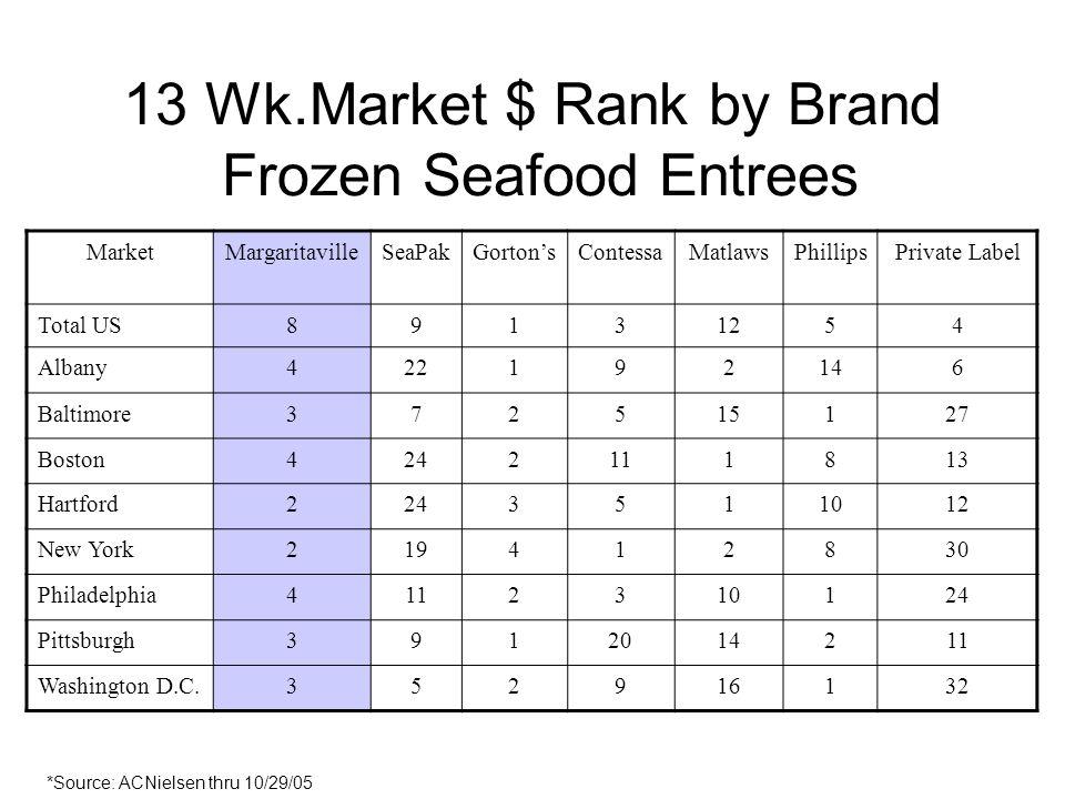 13 Wk.Market $ Rank by Brand Frozen Seafood Entrees MarketMargaritavilleSeaPakGortonsContessaMatlawsPhillipsPrivate Label Total US89131254 Albany42219