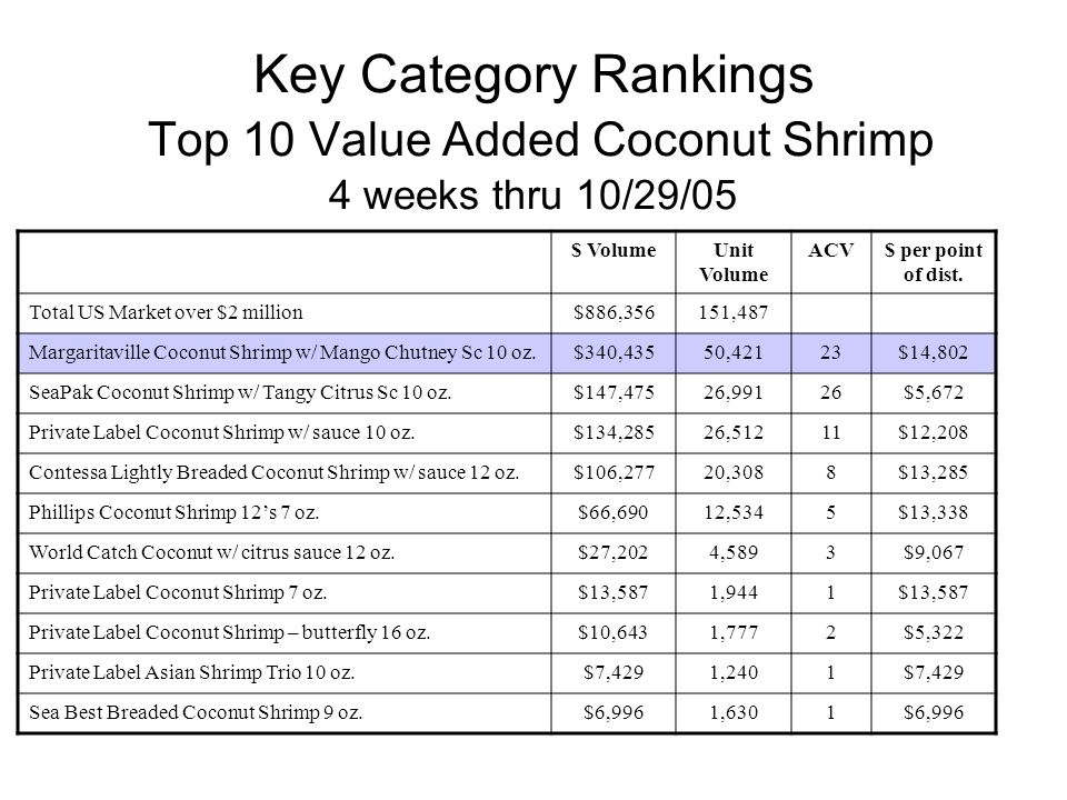 Key Category Rankings Top 10 Value Added Coconut Shrimp 4 weeks thru 10/29/05 $ VolumeUnit Volume ACV$ per point of dist. Total US Market over $2 mill