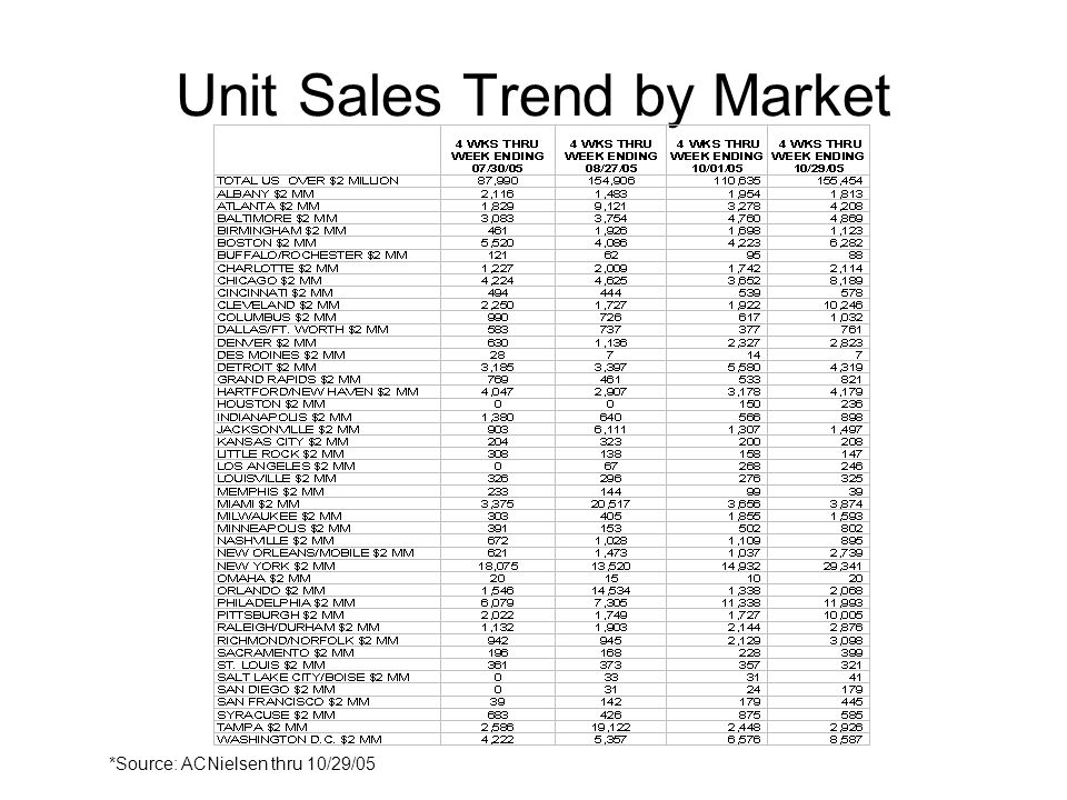 Unit Sales Trend by Market *Source: ACNielsen thru 10/29/05