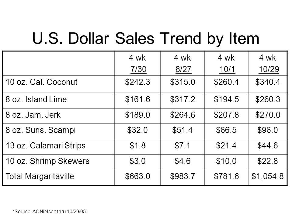U.S. Dollar Sales Trend by Item 4 wk 7/30 4 wk 8/27 4 wk 10/1 4 wk 10/29 10 oz. Cal. Coconut$242.3$315.0$260.4$340.4 8 oz. Island Lime$161.6$317.2$194
