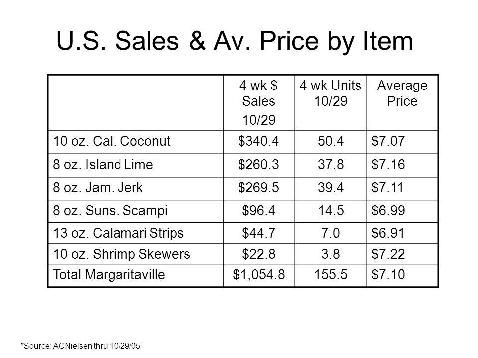 U.S. Sales & Av. Price by Item 4 wk $ Sales 10/29 4 wk Units 10/29 Average Price 10 oz. Cal. Coconut$340.450.4$7.07 8 oz. Island Lime$260.337.8$7.16 8