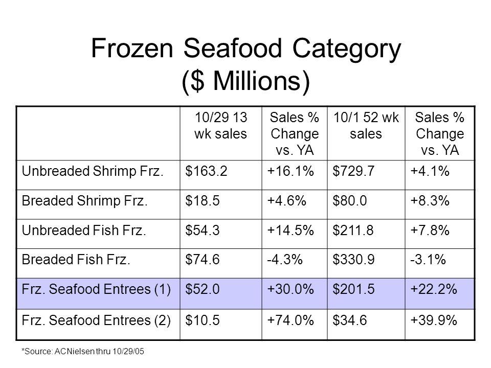 Frozen Seafood Category ($ Millions) 10/29 13 wk sales Sales % Change vs. YA 10/1 52 wk sales Sales % Change vs. YA Unbreaded Shrimp Frz.$163.2+16.1%$