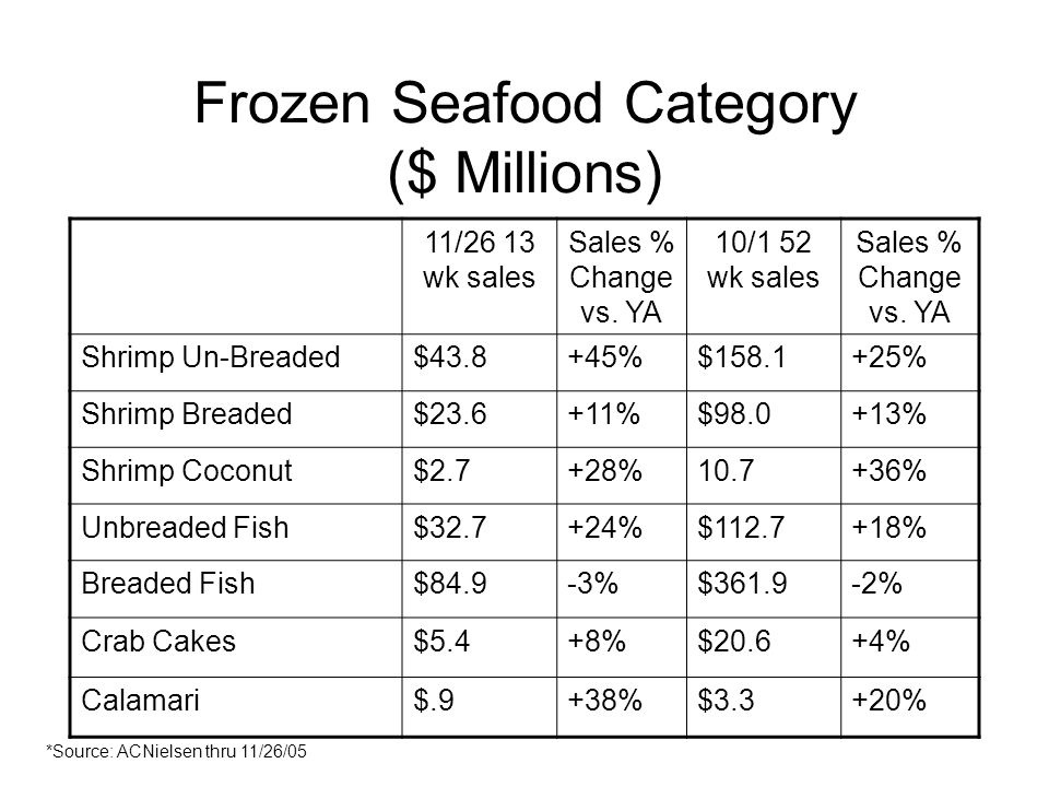 Frozen Seafood Category ($ Millions) 11/26 13 wk sales Sales % Change vs.