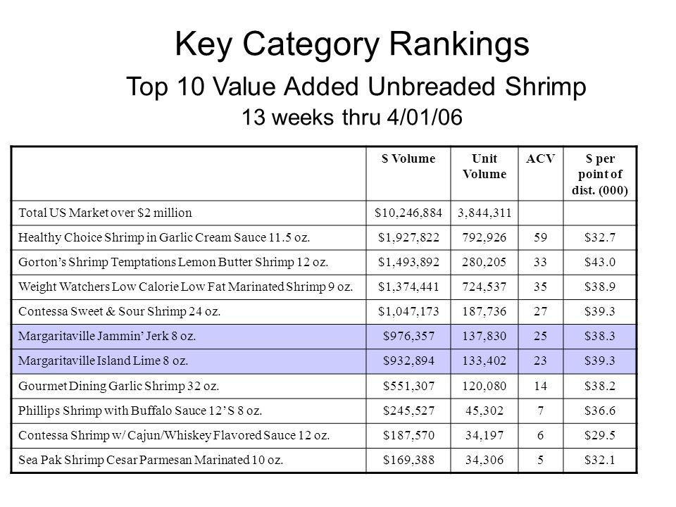 Key Category Rankings Top 10 Value Added Unbreaded Shrimp 13 weeks thru 4/01/06 $ VolumeUnit Volume ACV$ per point of dist.