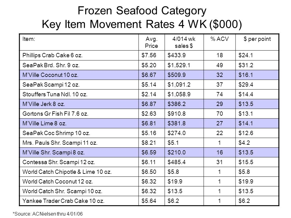 Frozen Seafood Category Key Item Movement Rates 4 WK ($000) Item:Avg.