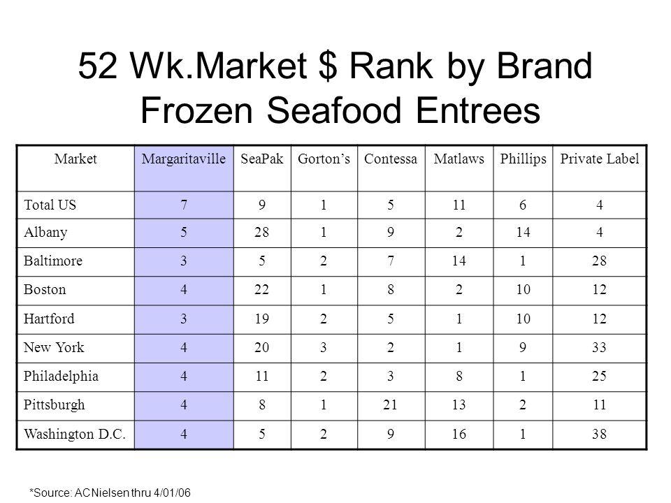 52 Wk.Market $ Rank by Brand Frozen Seafood Entrees MarketMargaritavilleSeaPakGortonsContessaMatlawsPhillipsPrivate Label Total US79151164 Albany528192144 Baltimore352714128 Boston4221821012 Hartford3192511012 New York420321933 Philadelphia411238125 Pittsburgh4812113211 Washington D.C.452916138 *Source: ACNielsen thru 4/01/06