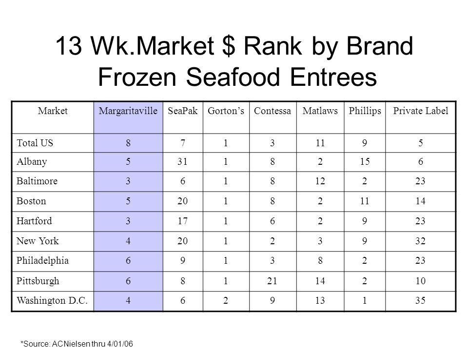 13 Wk.Market $ Rank by Brand Frozen Seafood Entrees MarketMargaritavilleSeaPakGortonsContessaMatlawsPhillipsPrivate Label Total US87131195 Albany531182156 Baltimore361812223 Boston5201821114 Hartford317162923 New York420123932 Philadelphia69138223 Pittsburgh6812114210 Washington D.C.462913135 *Source: ACNielsen thru 4/01/06
