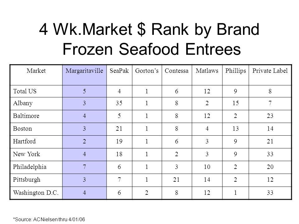 4 Wk.Market $ Rank by Brand Frozen Seafood Entrees MarketMargaritavilleSeaPakGortonsContessaMatlawsPhillipsPrivate Label Total US54161298 Albany335182157 Baltimore451812223 Boston3211841314 Hartford219163921 New York418123933 Philadelphia761310220 Pittsburgh3712114212 Washington D.C.462812133 *Source: ACNielsen thru 4/01/06