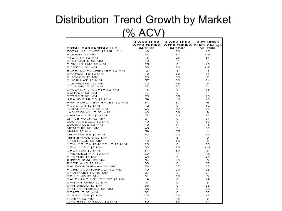 Distribution Trend Growth by Market (% ACV)
