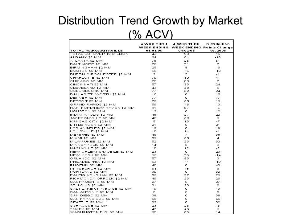 U.S.Distribution Trend by Item (%ACV) 4 wk 12/31 4 wk 1/28 4 wk 2/25 4 wk 4/01 10 oz.