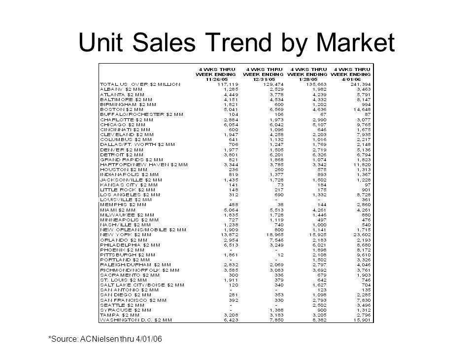 Unit Sales Trend by Market *Source: ACNielsen thru 4/01/06