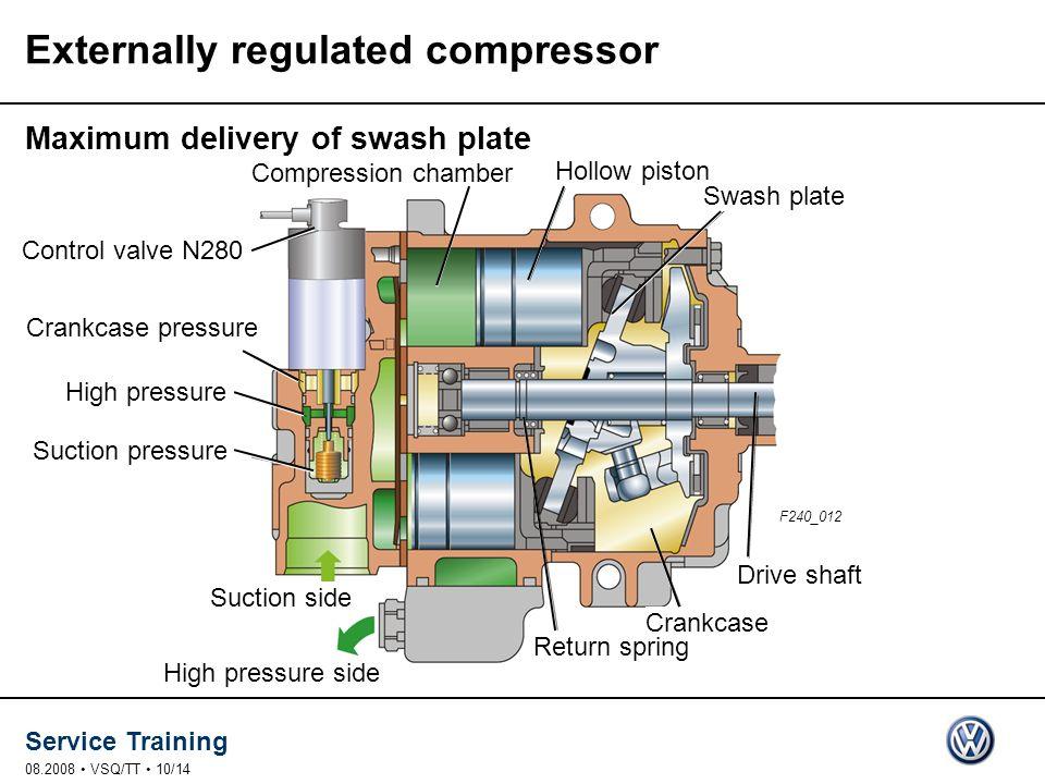 Service Training 08.2008 VSQ/TT 10/14 Suction pressure High pressure Swash plate Hollow piston Control valve N280 Drive shaft Return spring Crankcase