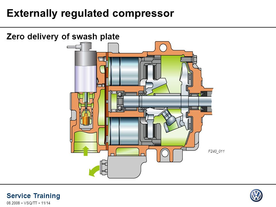 Service Training 08.2008 VSQ/TT 11/14 Zero delivery of swash plate F240_011 Externally regulated compressor