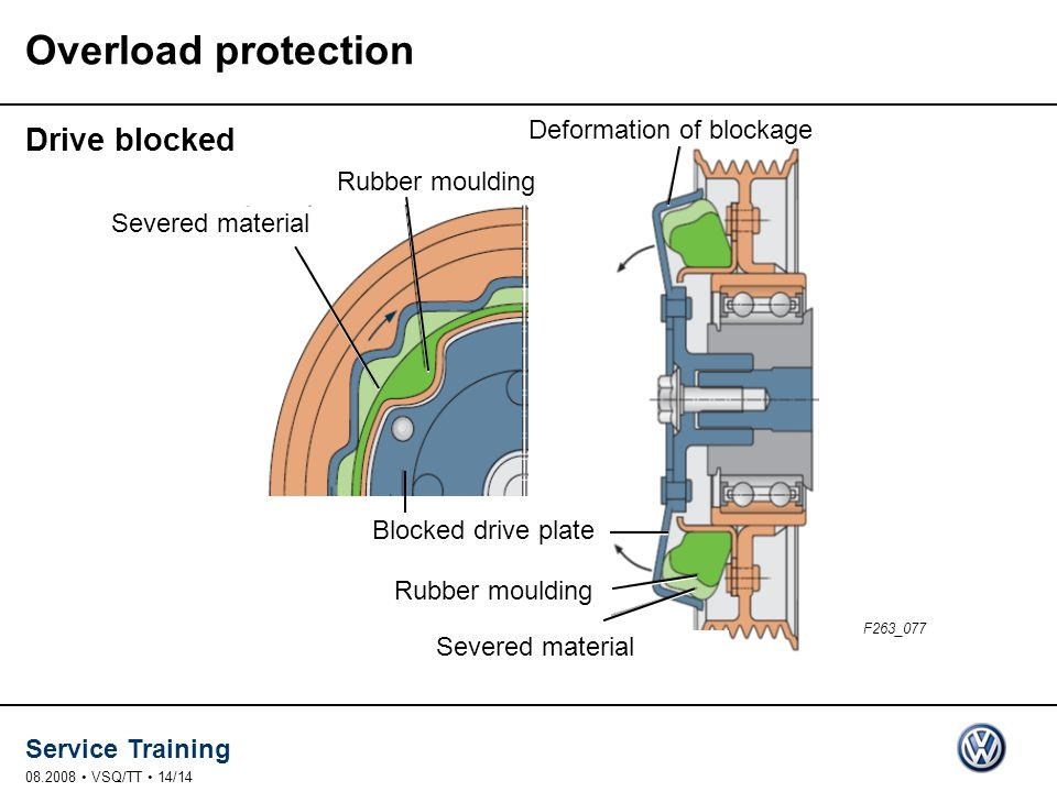 Service Training 08.2008 VSQ/TT 14/14 Drive blocked Overload protection F263_077 Rubber moulding Blocked drive plate Severed material Rubber moulding