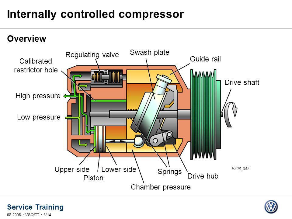 Service Training 08.2008 VSQ/TT 5/14 Low pressure High pressure Guide rail Swash plate Regulating valve Drive shaft Chamber pressure Springs Drive hub