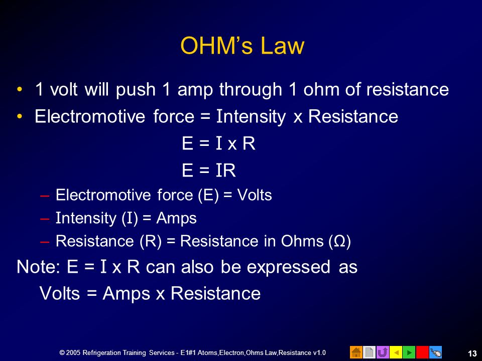 © 2005 Refrigeration Training Services - E1#1 Atoms,Electron,Ohms Law,Resistance v1.0 12 Copper is a good conductor Current flow through copper Empty