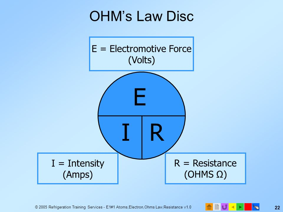 © 2005 Refrigeration Training Services - E1#1 Atoms,Electron,Ohms Law,Resistance v1.0 21 Ohms Law Disc Using a disc is another way to solve the Ohms L