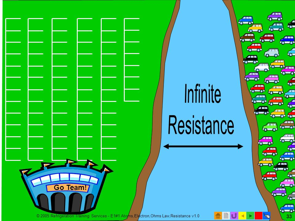 © 2005 Refrigeration Training Services - E1#1 Atoms,Electron,Ohms Law,Resistance v1.0 32 Compare resistance to crossing a river Resistance is the open