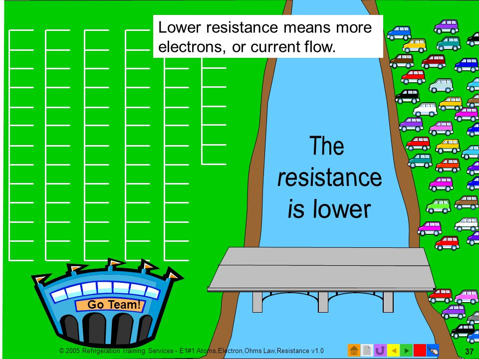 © 2005 Refrigeration Training Services - E1#1 Atoms,Electron,Ohms Law,Resistance v1.0 36 More load is added Less resistance More electron flow